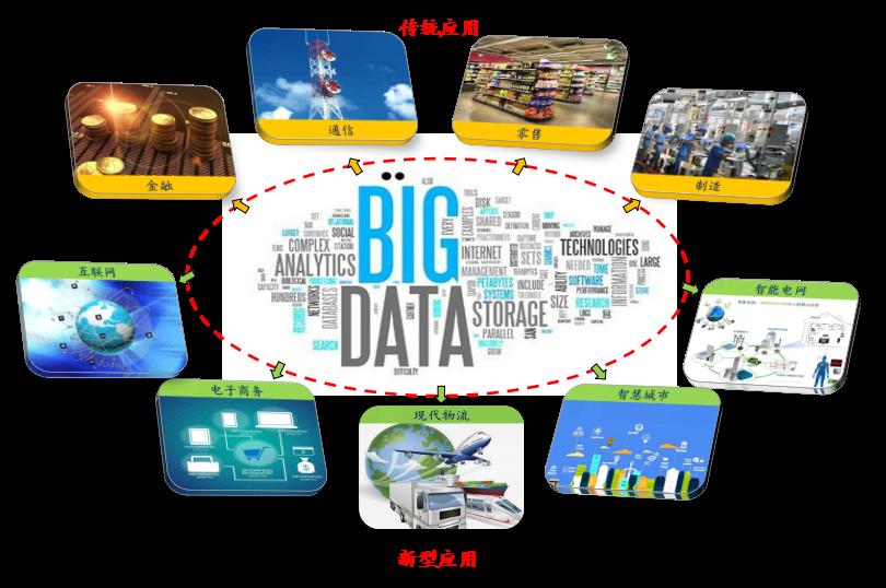 大数据研究中心